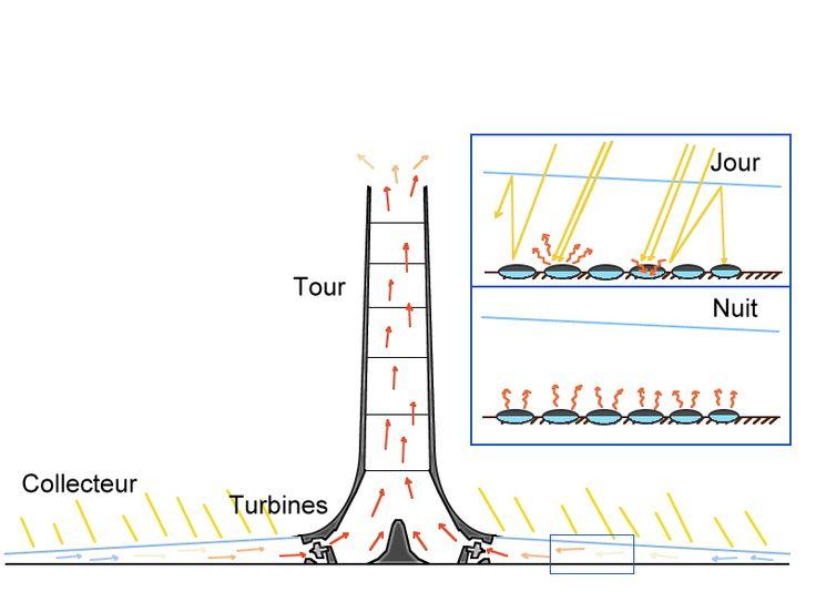 rincipe d'une tour à vortex est de réchauffer l'air par le biais d'une serre périphérique et de le faire converger dans une tour ou celui ci est accéléré par effet venturi et mis en rotation via des cloisons spiralées.  Le principe consiste à exploiter le delta de température entre le sol et l'atmosphère.  Il s'agit d'une