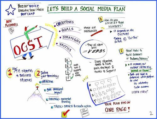 how to build a digital marketing plan