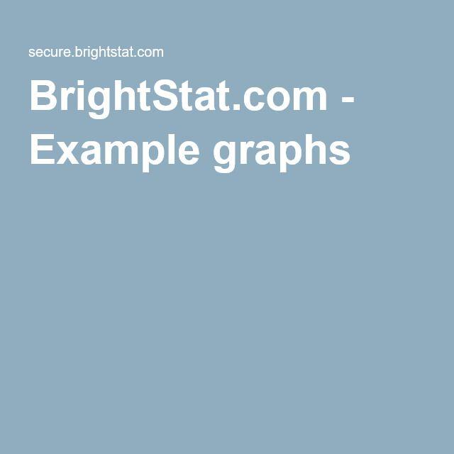 BrightStat.com - Example graphs
