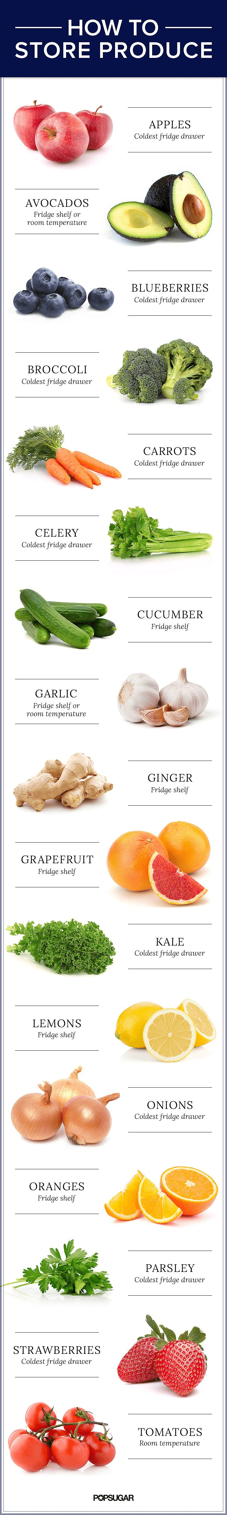 Without getting too technical about exact temperatures — or the ripening gas known as ethylene — here's a simple chart that lays out where to store your most common produce, whether at room temperature, on a refrigerator shelf, or in the crisper (the coldest fridge drawer).