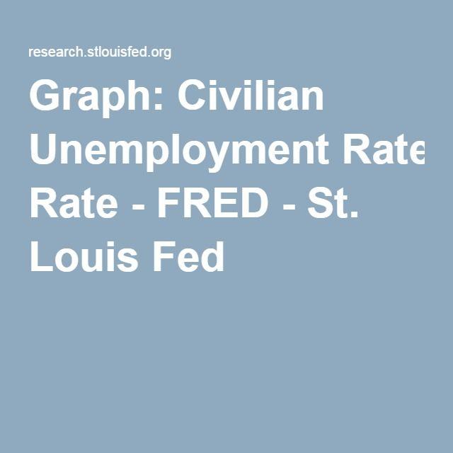 Graph: Civilian Unemployment Rate - FRED - St. Louis Fed
