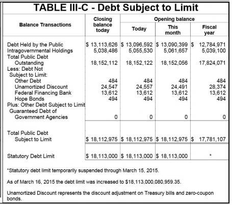 DAILY TREASURY STATEMENT-04-03-2015..... 21 Days: Treasury Says Debt Has Been Frozen at $18,112,975,000,000 April 7, 2015 - 1:28 PM By Terence P. Jeffrey