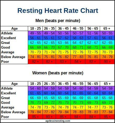 Resting Heart Rate Chart | What is a Good Resting Heart ...