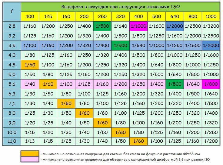 Фотография 10. Уроки фотографии для начинающих фотографов. Таблица для анализа изменения выдержки в зависимости от светочувствительности и диафрагмы. Синяя линия - минимальное значение апертуры для KIT Объектива 18-55/3,5-5,6 от Nikon или Canon на ФР=18мм. Розовая линия - максимальная диафрагма на фокусном расстоянии 55 мм.