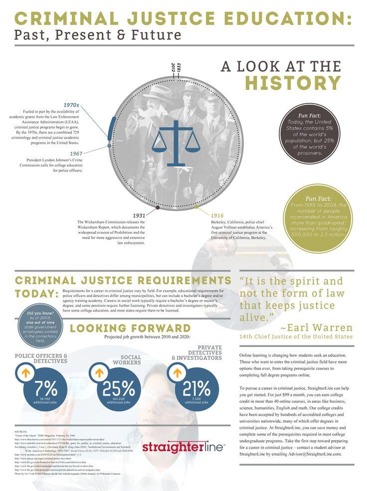 52 best Criminal Justice images on Pinterest