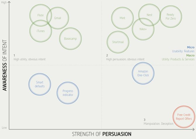 The Process of Persuasion — How to Make a Casual Browser an Intrigued User » Interaction Design Foundation