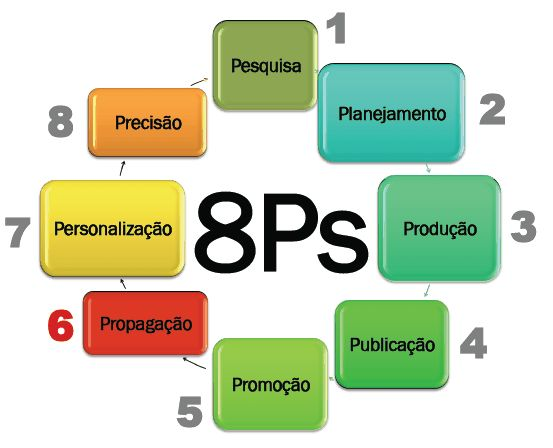 Marketing digirtal 8ps planejamento de marketing digital