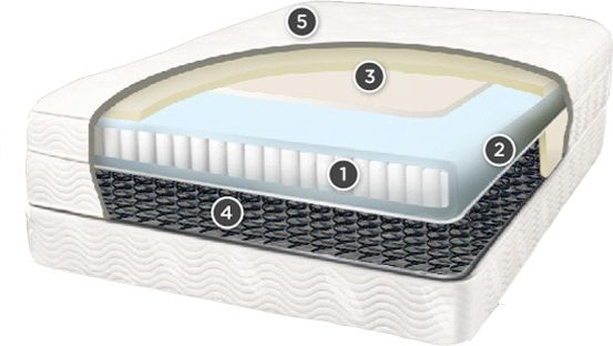 Innerspring mattress - multiple layers of coil-on-coil (Saatva mattress)