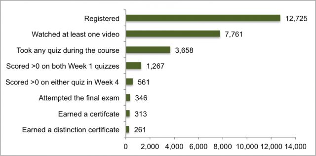 "One interesting data point presented within this persistence data was that, ""25% of students who answered at least one question correctly on the quizzes during Week 1 were successful in completing the course requirements."" This represented 313 students from at least 37 countries, most of whom already held a bachelor's degree or higher."
