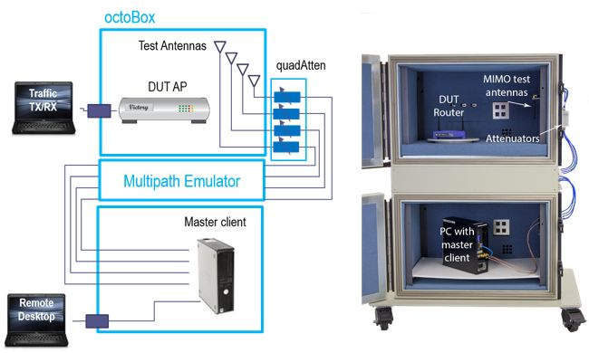 MIMO OTA Testbed:  octoBox from octoSCope is a small stackable anechoic testbed used for testing wireless devices and systems. It isolates the devices under test from the outside interference and creates a stable environment for achieving repeatable throughput measurements.  Engineers use the octoBox testbed to measure throughput of the new 802.11ac or 4G MIMO devices.   Read more:  http://www.octoscope.com/English/Products/octoBox_Testbed/octoBox_Testbed.html
