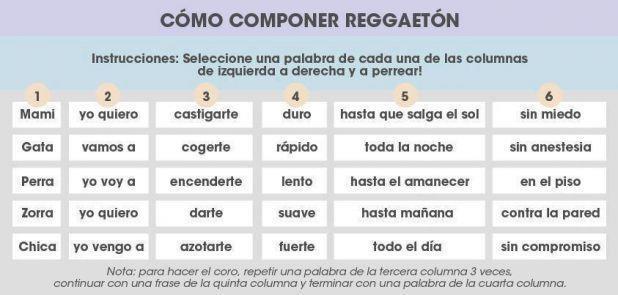 Cómo componer Reggaeton!