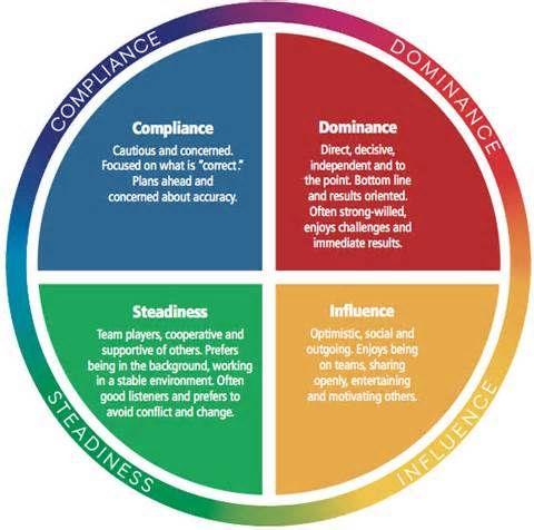 Best Professional Development Plan Ldr Images On