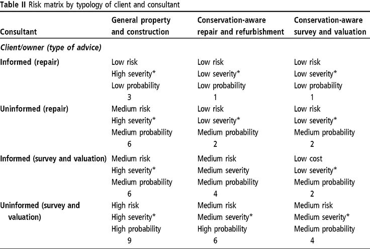 typology of risk | Table II Risk matrix by typology of client and consultant