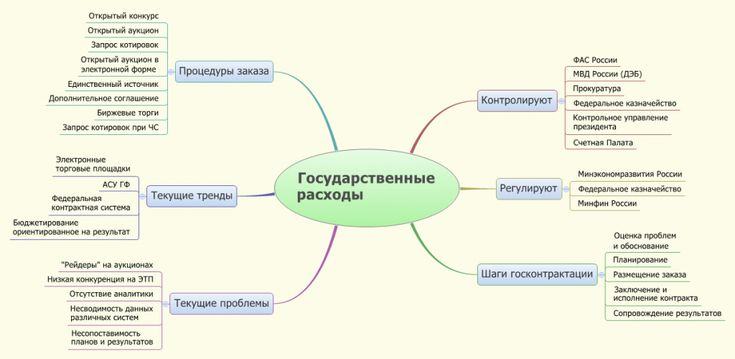 Government Spending mindmap (Russia)