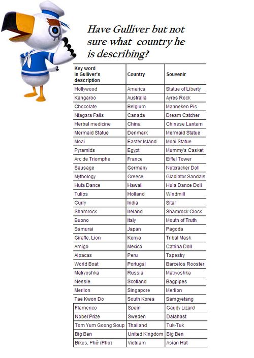 mitzi-crossing:  acrossingaddict:  Have Gulliver but not sure what country he is describing?  THIS IS SO HELPFUL