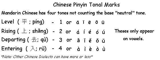 Chinese Pinyin Tonal Marks - Learn Chinese Pinyin
