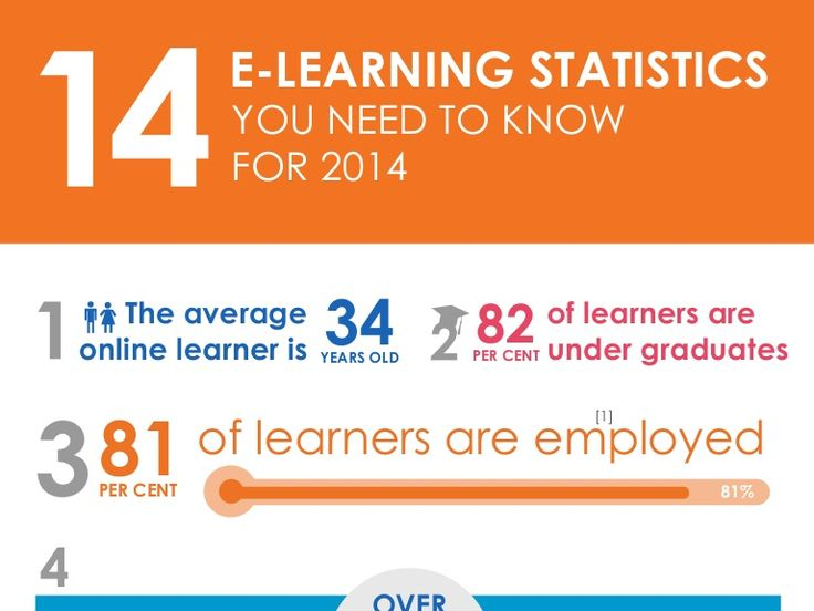 14 #ELearning statistics you need to know for 2014 #edtech