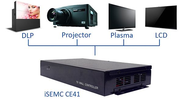 iSEMC CE41 is a quad-screen video wall controller for LCD TVs, ultra-narrow LCD screens and HD projectors. It supports a 4-way HDMI signal output connected to 4 LCD TVs or any other display device. It has models (2×2, 1×4, and 4×1) which can be customized to suit the user's specific needs.