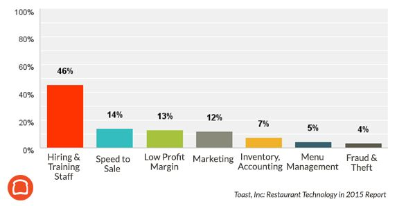 Restaurant Technology in 2015 Industry Report