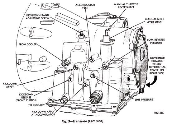 New post (A-413 and A-670 Torqueflite Automatic Transaxles