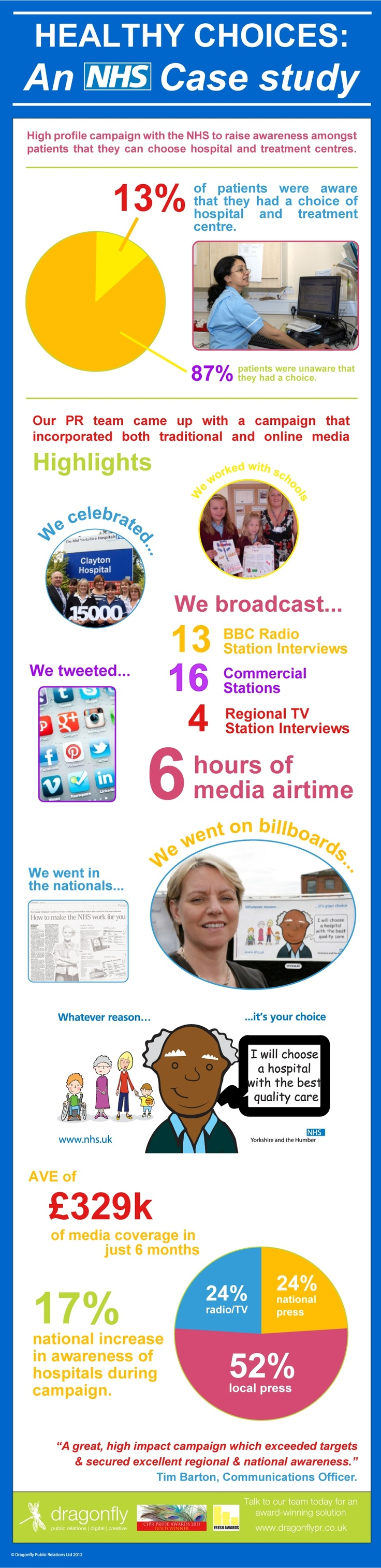 Healthy Choices - #infographic case study of Dragonfly's PR campaign for the NHS. http://www.weightlossworld.co.uk/
