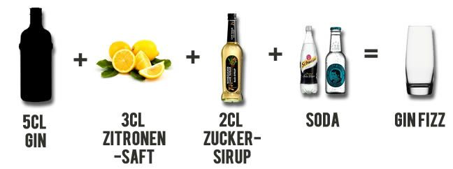 * Gin Fizz Rezept
