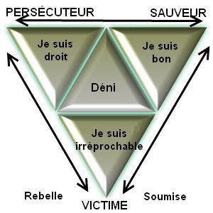 Issu de l'analyse transactionnelle, intégré dans les jeux psychologiques décrits par la théorie, le triangle dramatique a été modélisé par Karpman et s'applique à toutes les interactions humaines, qu'elles soient dans le domaine personnel, en relation de couple ou dans le domaine professionnel, en relation d'équipe de travail. Ce modèle énonce que, dans certaines situations …