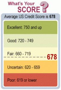 How Fast Can Your Fix A Bad Credit Score? - Leave Debt Behind