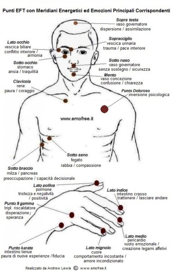 Acupressure Diagram Of Pressure Points Cb Radio Microphone Wiring Recognizing The Mind/body Connection: Eft - Stands For Emotional Freedom Technique. Many People ...
