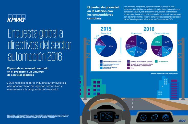 Descubre en esta infografía las principales conclusiones de la Encuesta global a directivos del sector automoción 2016