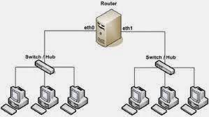 Pengertian Tekhnologi Local Area Network (LAN)