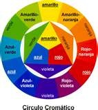08 - Colores fundamentales o primarios - El espectro solar tiene tres colores que se consideran primarios o fundamentales: amarillo, rojo y azul. Se llaman colores primarios, porque constituyen la base primaria para toda otra mezcla. No pueden obtenerse por la mezcla de otros colores. También se les denomina puros.