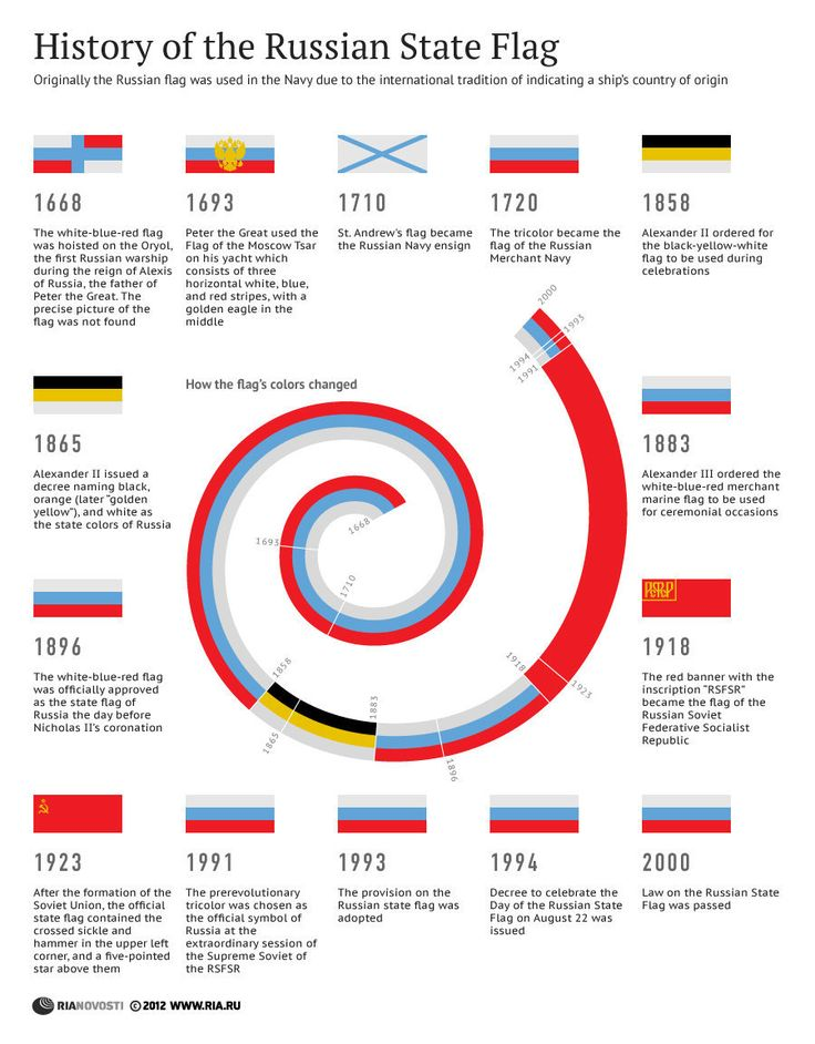 History of the Russian State Flag | INFOgraphics | RIA Novosti #infographic