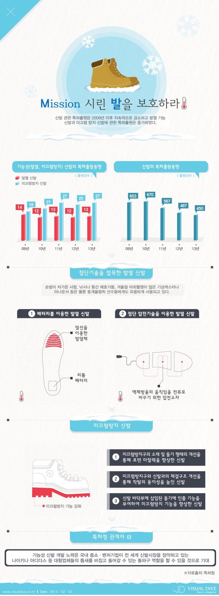 [인포그래픽] 발열․미끄럼방지 등 기능성 신발 특허 증가 #shoes / #Infographic ⓒ 비주얼다이브 무단 복사·전재·재배포 금지