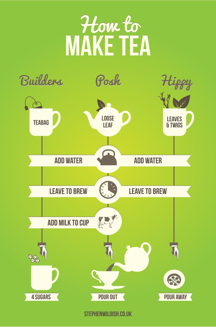 how to make tea.