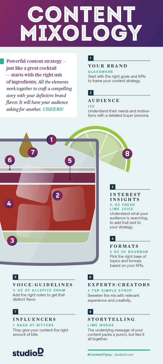 Content Mixology | content marketing | studioD [Advanced Infographic]