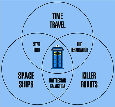 Are you a Whovian?: Time Travel, The Tardis, Scifi, The Doctor, Stars Trek, Doctors Who, Dr. Who, Sci Fi, Friend Chart