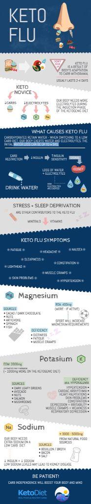 Source: Keto Diet app May 2015