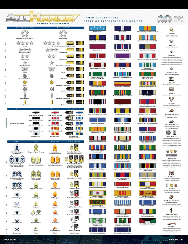 Owners&Operators in 2020 (With images) Navy ranks