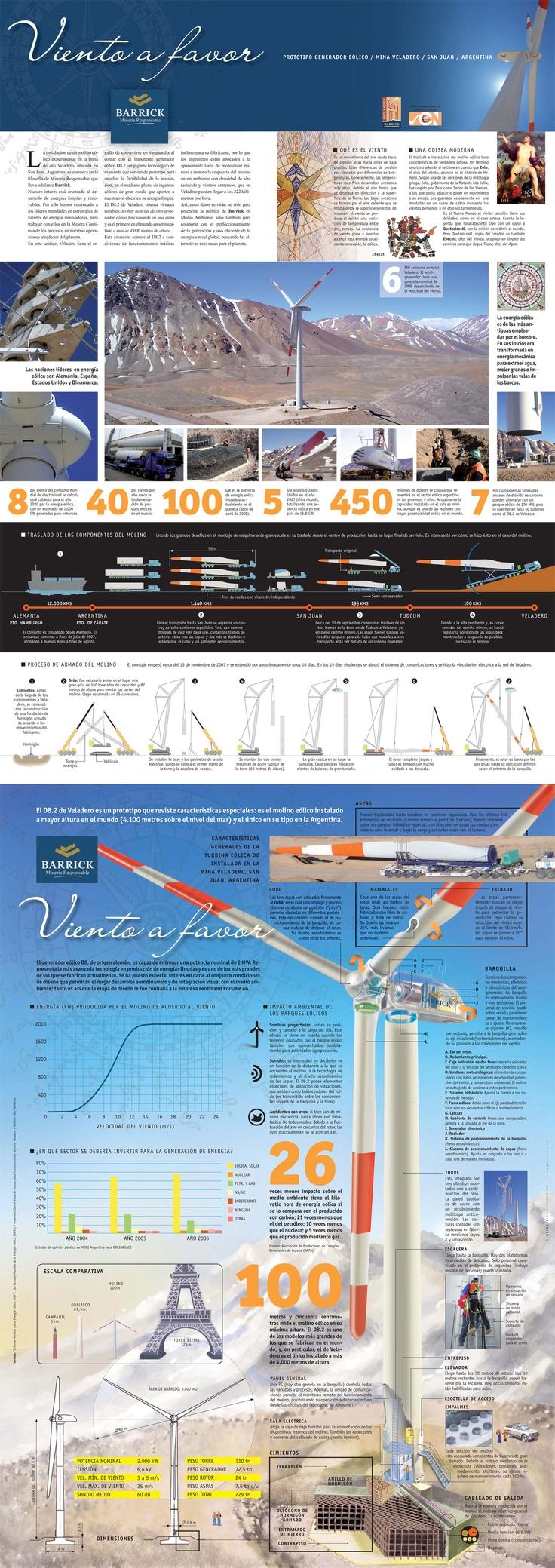 Generador Eólico - Infografía completa en el sitio de Barrick Sudamérica http://barricksudamerica.com