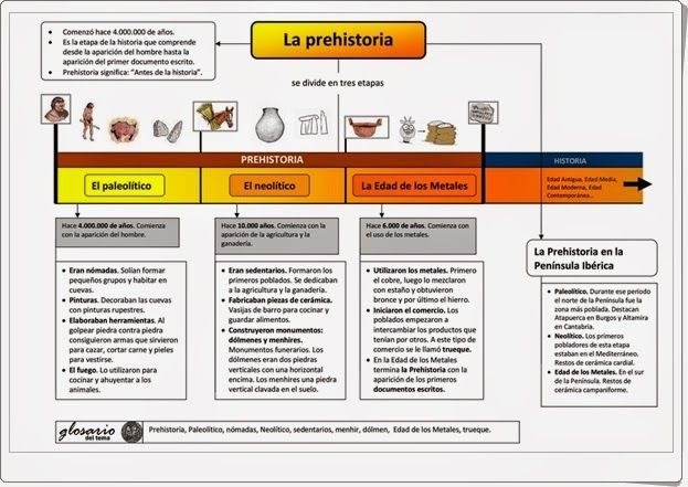 """La Prehistoria"" es un magnífico esquema de esta etapa de la historia realizado por laeduteca.blogspot.com.es."