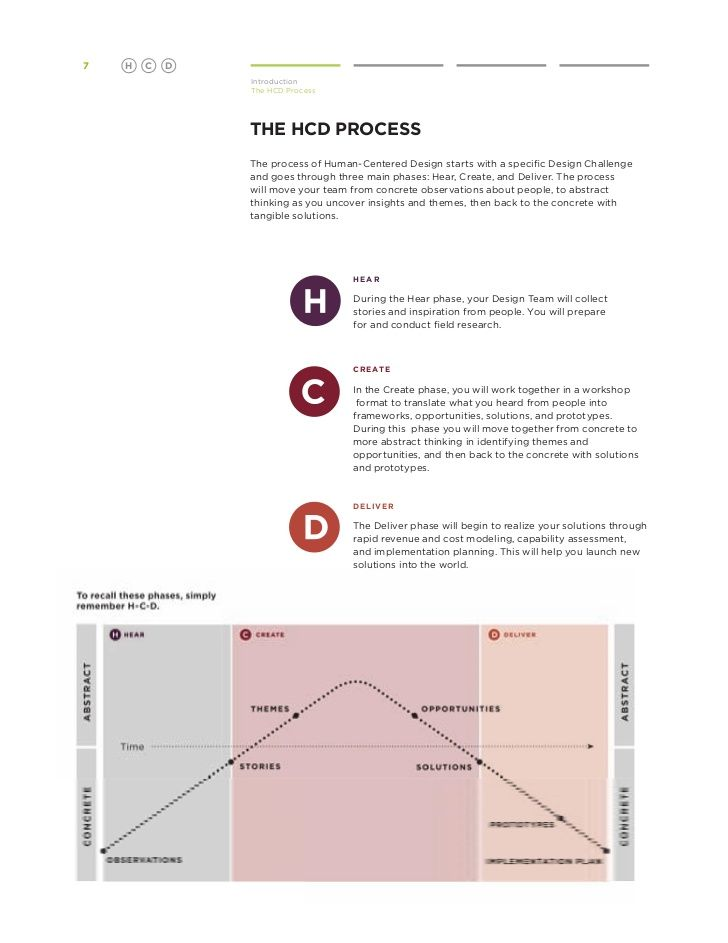 42 best thinkingartcreative problem solving images on pinterest the process sciox Images