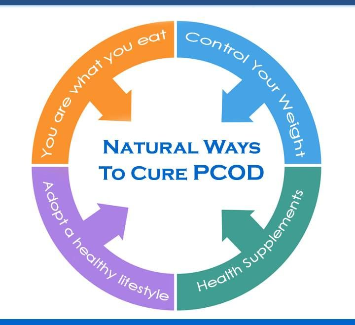 How to cure PCOS naturally  PCOS or Polycystic ovaries Syndrome! Sound familiar? Have to be! One in 10 women is suffering from this condition of hormonal imbalance. The side effects are multifold. It makes a woman's life miserable with mood swings, irregular periods, spotting between periods, acne, hair fall, and depression. It can even lead to serious diseases like diabetes and cardiac problems. See More - http://furocyst.com/how-to-cure-pcod-naturally/