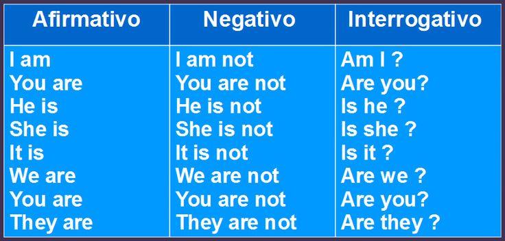 Aula De Ingles Basico Aprender Profissoes Em Inglês Com: Explicación Y Ejercicios Sobre El Verbo TO BE En Inglés