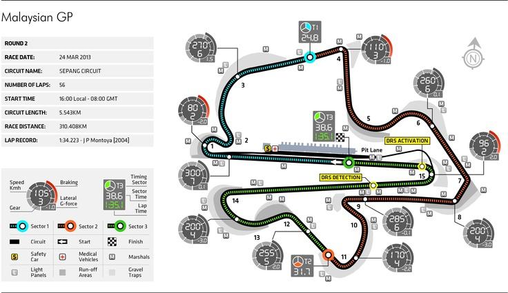 2013 Round 2, Petronas Malaysian (Kuala Lumpur) Grand Prix, Circuit Preview
