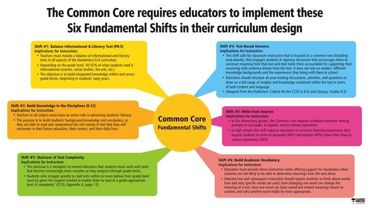 six fundamental shifts in curriculum design