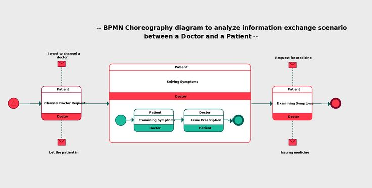 Choreography diagram to analyze the exchange of messages between a patient and a doctor