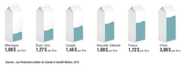 Le prix de détail pondéré du lait au Canada se compare avantageusement à celui payé dans de nombreux autres pays.