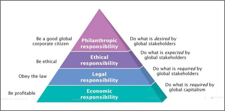 Pyramid of Corporate Social Responsibility. Based on ...