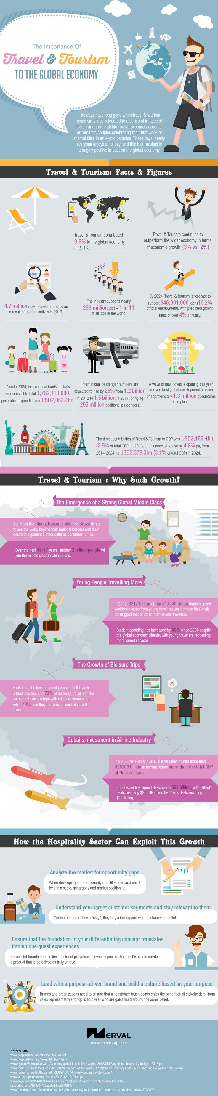 78 best images about tourism hospitality and recreation careers the importance of travel tourism to the global economy